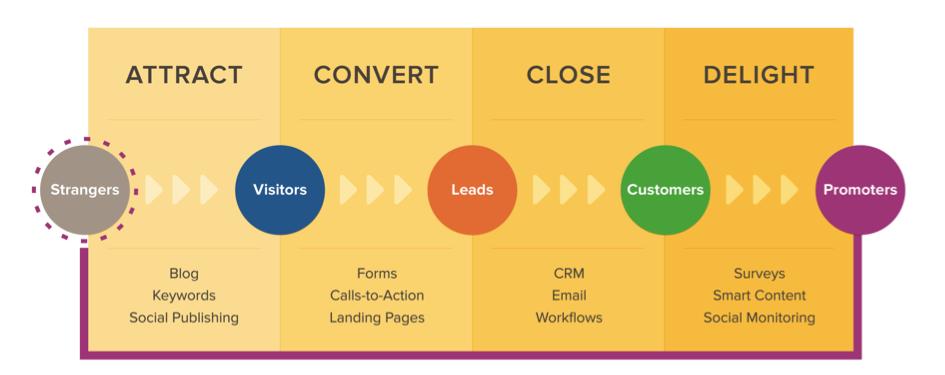 Het Inbound Marketing model - attract, convert, close & delight