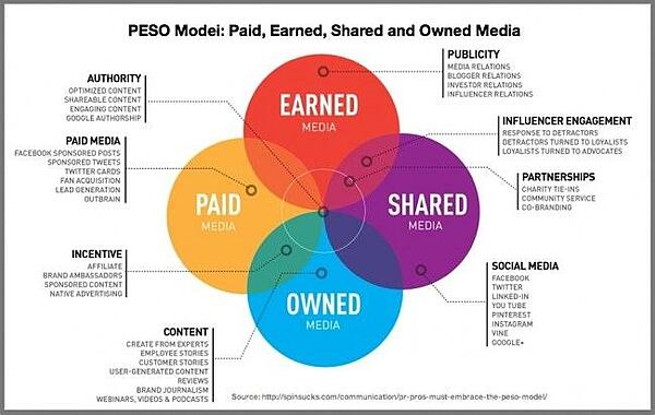 Content distributie PESO-Model