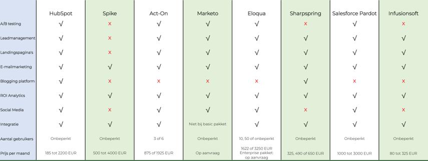 Marketing automation vergelijkingstabel