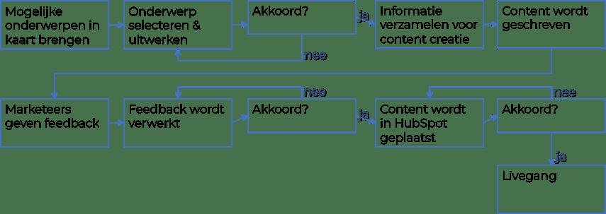 Workflow van een efficiënte content marketing strategie