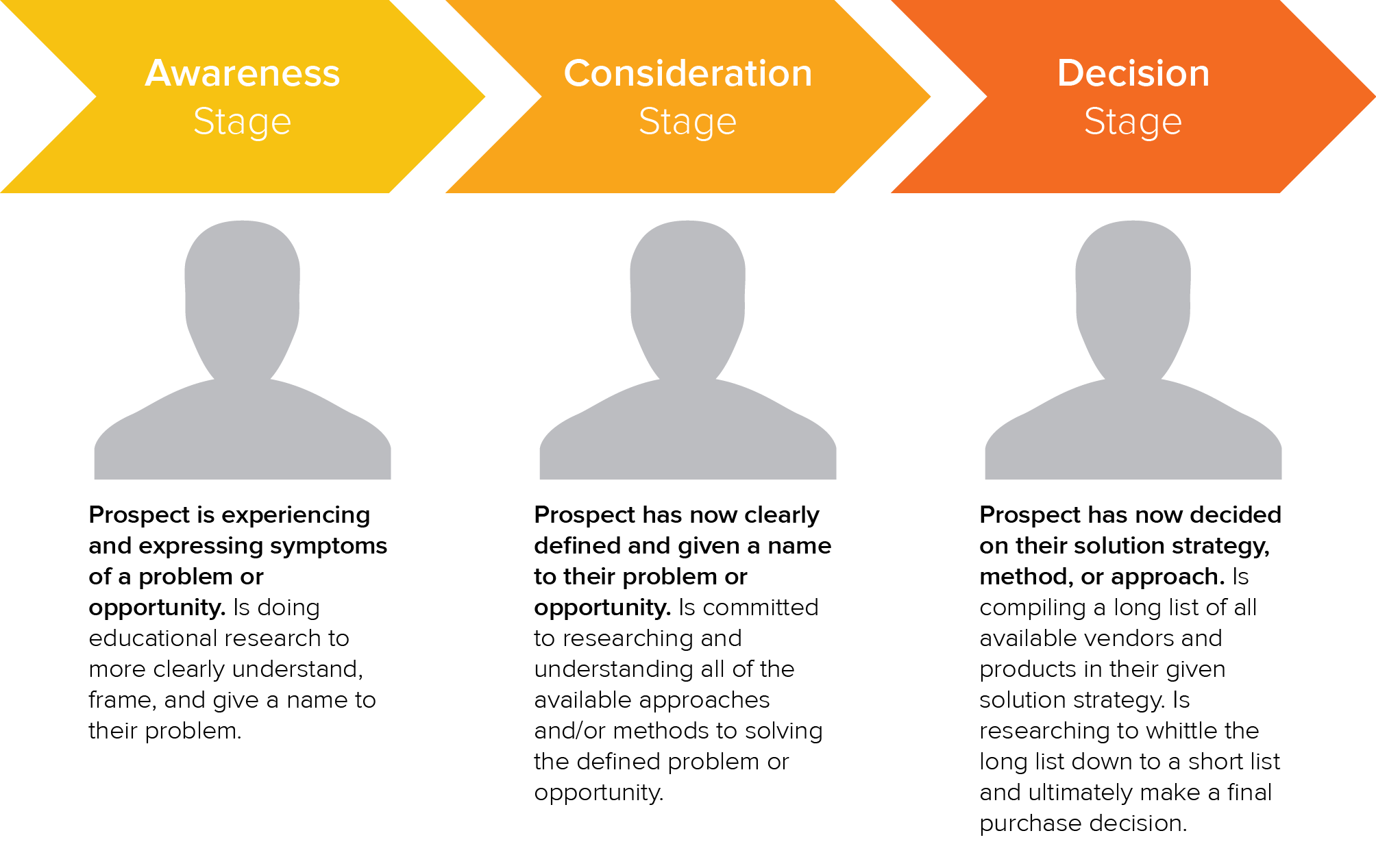 content marketing plan buyer journey