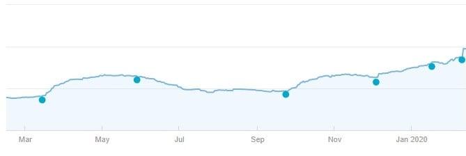 Google medic update stijging