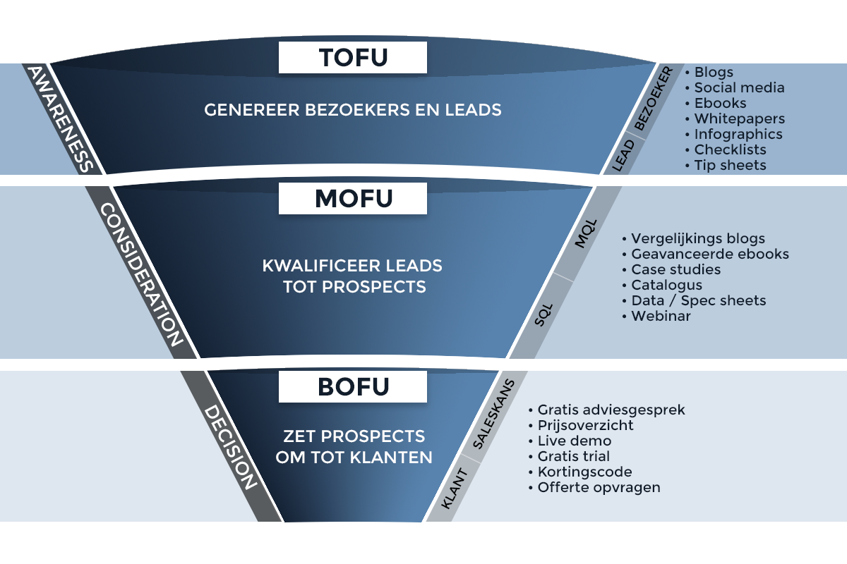 sales-funnel-b2b