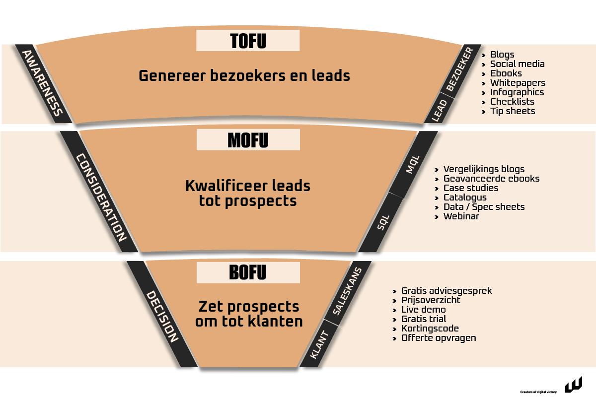 Online sales funnel voor de B2B