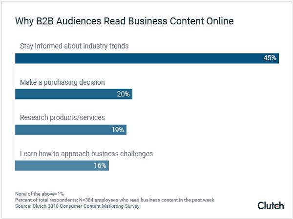 waarom-b2b-kopers-zakelijke-content-online-lezen